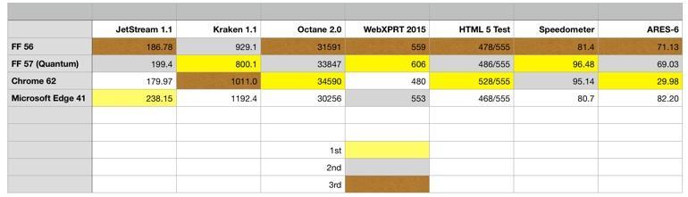 """Насколько быстрым является Firefox Quantum? """"Height ="""" auto """"width ="""" 770 """"/> </span> </figure> <p> Firefox Quantum избили Firefox 56 через плата, поэтому, если вы являетесь пользователем Firefox, есть измеримое повышение производительности. Это не замечательно, и удар по расширению браузера может привести к резкому обновлению, но это, безусловно, есть. </p> <p> Но что действительно интересно, так это Firefox — и Firefox 56 и 57 Quantum — догнал, а в некоторых случаях и ударил Google Chrome. </p> <h3><span id="""