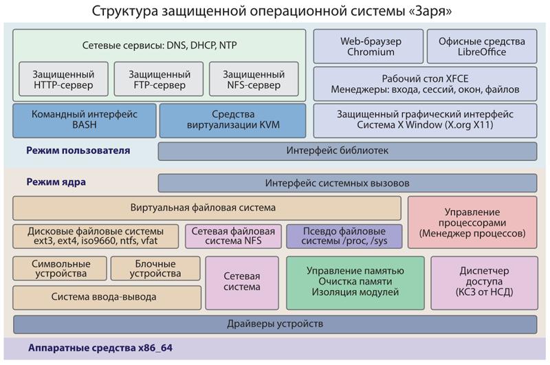 Внутренняя архитектура ОС «Заря»