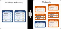 Идея модульности от Fedora Modularity