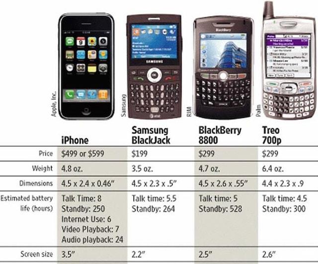 iPhone 2G, Стив Балмер