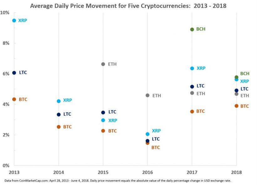 2018 году соответствующие показатели волатильности биткоина, Ripple и Litecoin увеличились
