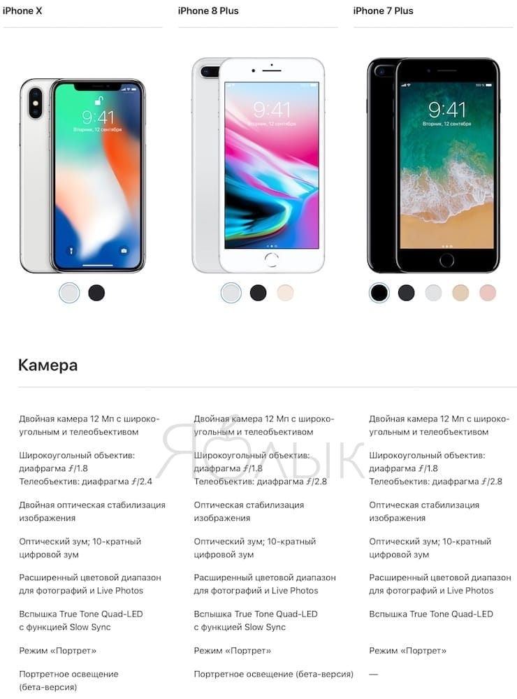 Сравненение технических характеристик камерiPhone X,iPhone 8 Plus иiPhone 7 Plus