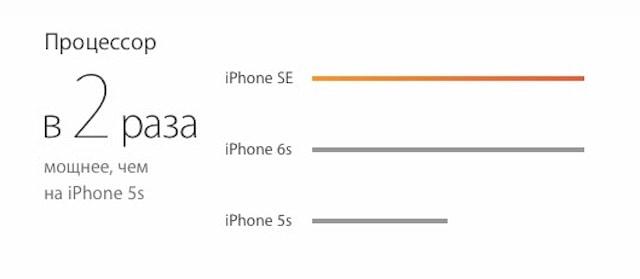 iPhone se производительность