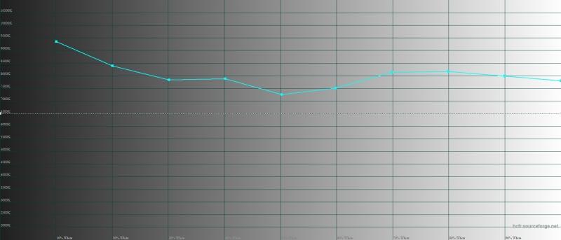 Sony Xperia XZ2 Premium, цветовая температура в профессиональном режиме цветопередачи. Голубая линия – показатели XZ2 Premium, пунктирная – эталонная температура