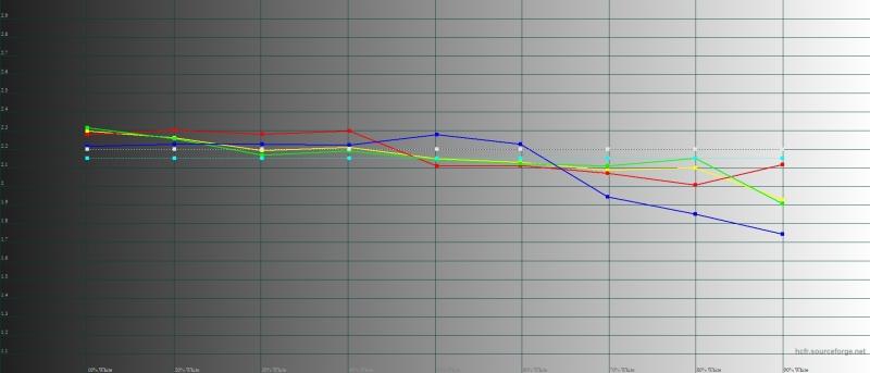 Sony Xperia XZ2 Premium, гамма в стандартном режиме цветопередачи. Желтая линия – показатели XZ2 Premium, пунктирная – эталонная гамма