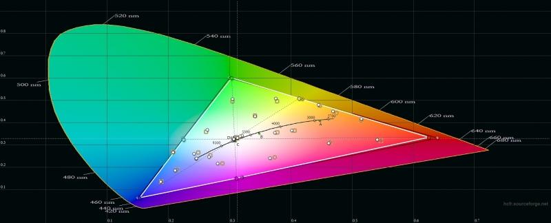 Xiaomi Pocophone F1, цветовой охват в «стандартном» режиме. Серый треугольник – охват sRGB, белый треугольник – охват Pocophone F1