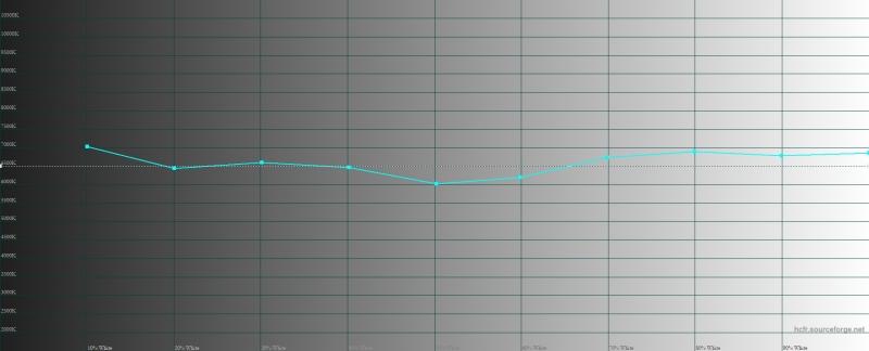 Xiaomi Pocophone F1, цветовая температура в «стандартном» режиме. Голубая линия – показатели Pocophone F1, пунктирная – эталонная температура