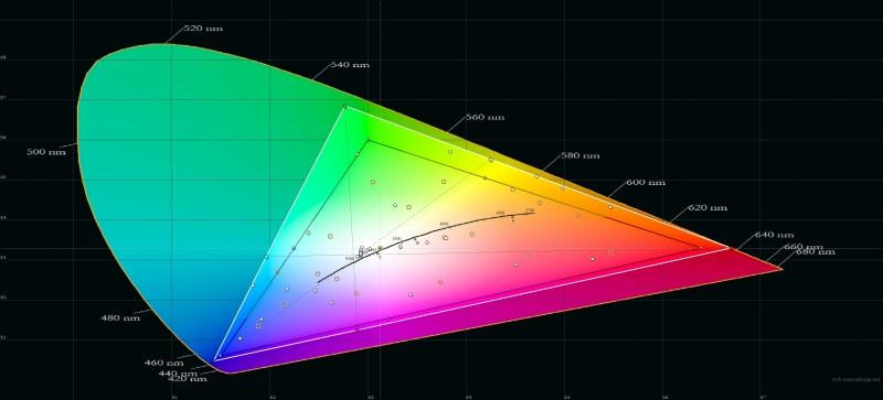 Honor Magic2, яркий режим, цветовой охват. Серый треугольник – охват sRGB, белый треугольник – охват Magic2