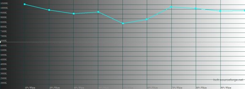 Nokia 7.1, цветовая температура. Голубая линия – показатели Nokia 7.1, пунктирная – эталонная температура