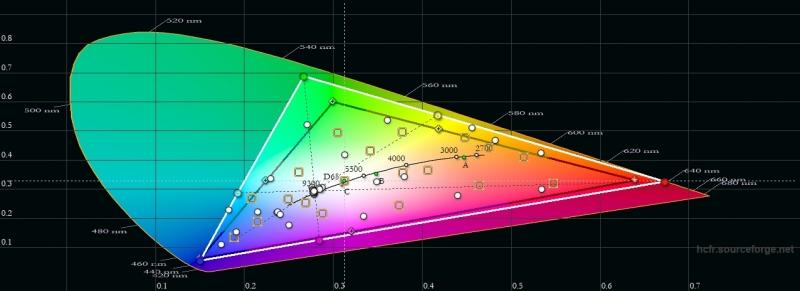 Nokia 7.1, цветовой охват. Серый треугольник – охват sRGB, белый треугольник – охват Nokia 7.1