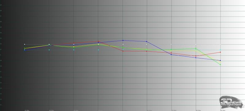 ASUS ROG Phone, гамма в «нормальном» режиме. Желтая линия – показатели ROG Phone, пунктирная – эталонная гамма