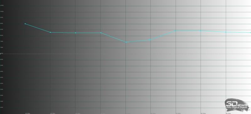 ASUS ROG Phone, цветовая температура в «нормальном» режиме. Голубая линия – показатели ROG Phone, пунктирная – эталонная температура