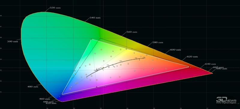 ASUS ROG Phone, цветовой охват в «нормальном» режиме. Серый треугольник – охват sRGB, белый треугольник – охват ROG Phone