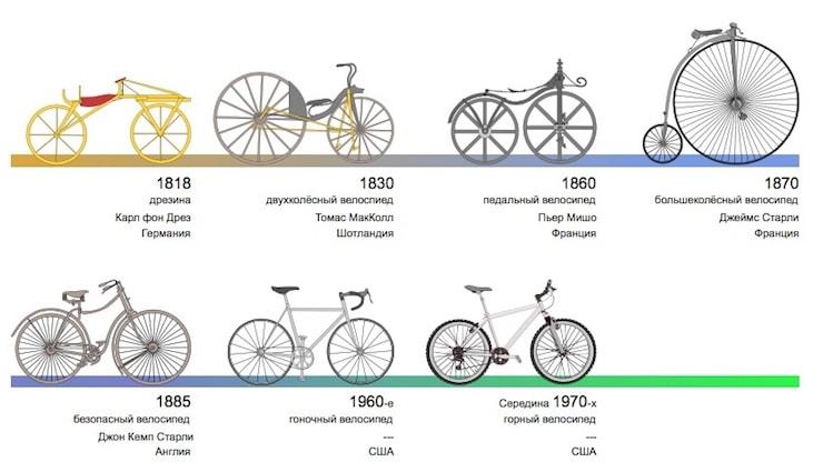 История велосипедов