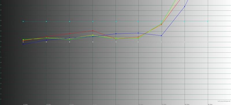 «Яндекс.Телефон», гамма. Желтая линия – показатели «Телефона», пунктирная – эталонная гамма