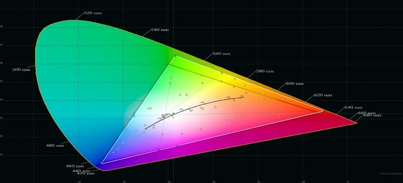 «Яндекс.Телефон», цветовой охват. Серый треугольник – охват sRGB, белый треугольник – охват «Телефона»