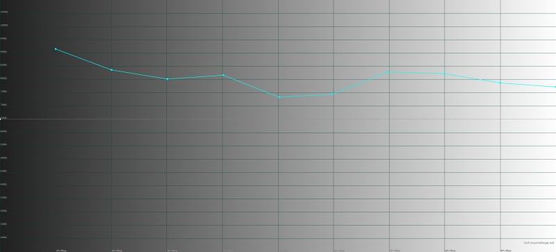 «Яндекс.Телефон», цветовая температура. Голубая линия – показатели «Телефона», пунктирная – эталонная температура