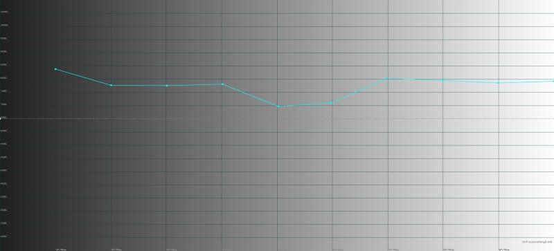 OPPO RX17 Pro, цветовая температура в адаптивном режиме цветопередачи. Голубая линия – показатели RX17 Pro, пунктирная – эталонная температура