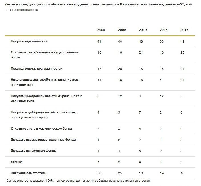 Как вкладывать деньги безопасно: анализ уровня защищенности инвестиционных активов в России
