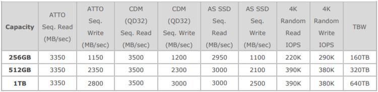 Производительность XPG Gammix S11 Pro согласно разным тестам