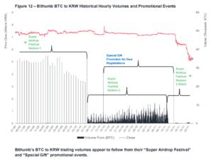 Специальные предложения от Bithumb обвалили курс биткоина
