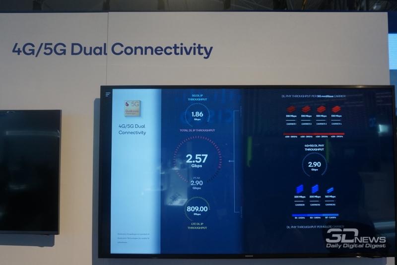 Решения Qualcomm способны обеспечивать высокую скорость передачи данных по 4G и 5G