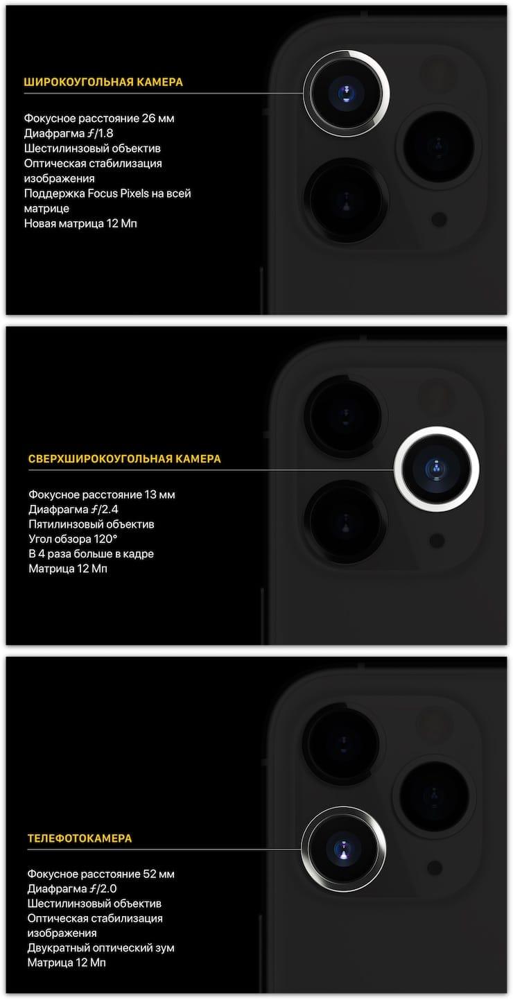 Камеры iPhone 11 Pro и iPhone 11 Pro Max