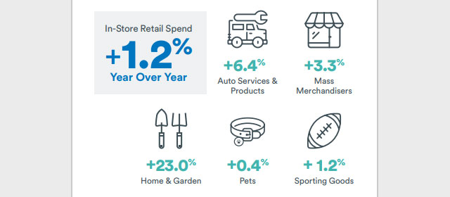 Розничные расходы Cardlytics в магазине
