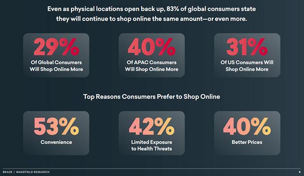 основные причины, по которым потребители предпочитают делать покупки в Интернете во время пандемии