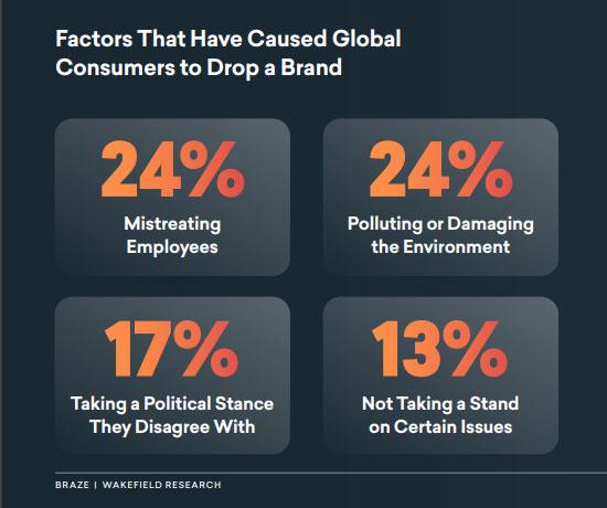 факторы, которые заставляют потребителей отказываться от бренда