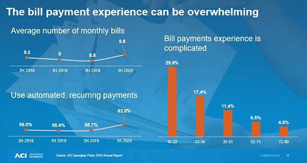 Опыт оплаты счетов может быть ошеломляющим.