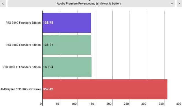 Тесты Nvidia GeForce RTX 3090