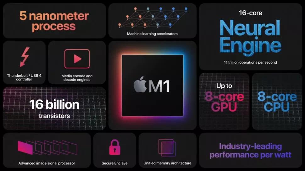 Конфигурация процессора Apple M1