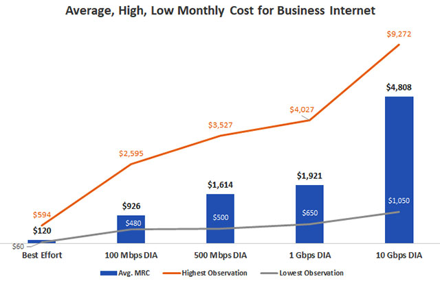 Диаграмма: Средняя стоимость бизнеса в Интернете