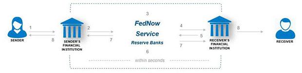 завершенный платеж через службу FedNow