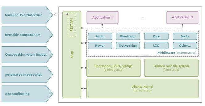 """Контейнерная структура встроенной ОС Linux для устройств IoT и Ubuntu Core 20 """"width ="""" 664 """"height ="""" 343 """"/> </p> <p style="""