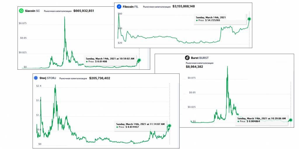 Стоимость и капитализация HDD-криптовалют