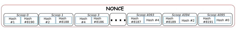 Структура нонсы алгоритма консенсуса PoC (Proof of Capacity)