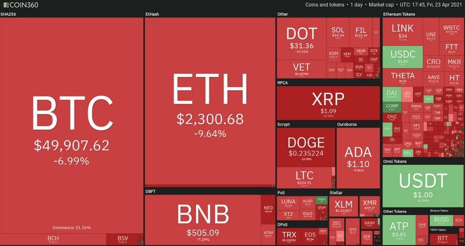 Дневное поведение рынка криптовалют