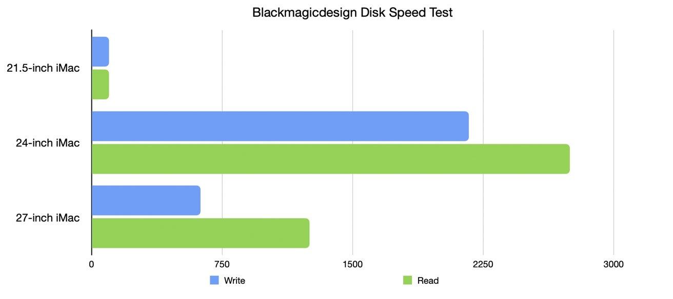 """Результаты по скорости диска определенно показывают, что Apple идет вперед со своими скоростями хранения. """"loading ="""" lazy """"class ="""" img-responseive article-image """"/> </div> <p> <span class="""