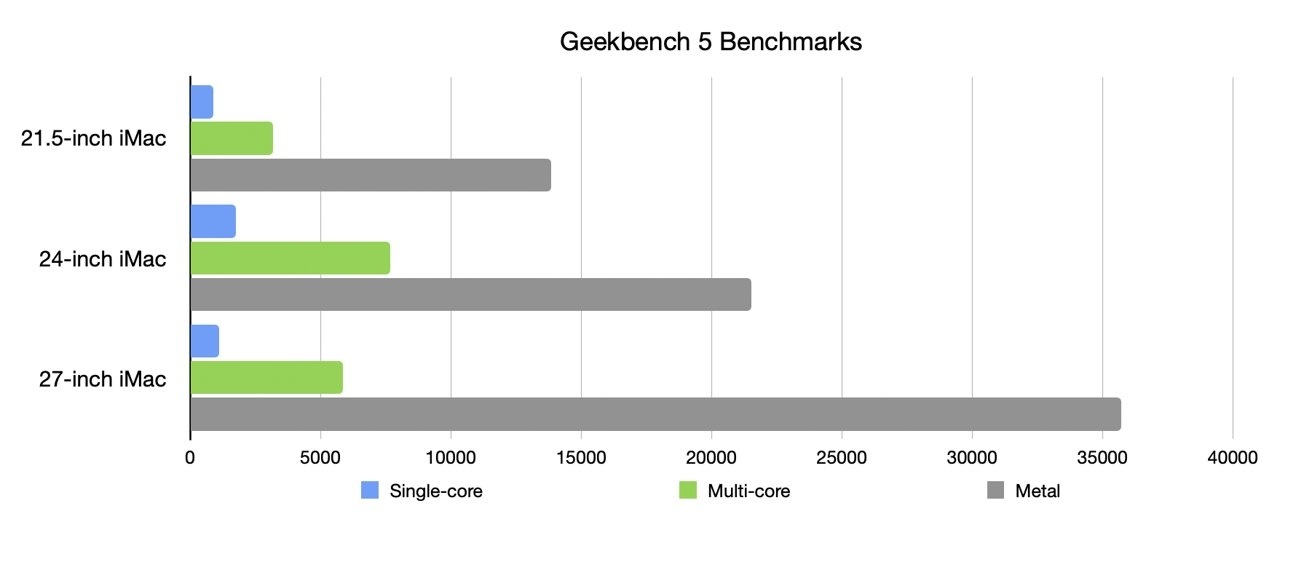 """Результаты 24-дюймового iMac по сравнению с базовыми моделями 21,5-дюймового 4K и 27-дюймового iMac """"loading ="""" lazy """"class ="""" img-responsive article-image """"/> </div> <p> <span class="""