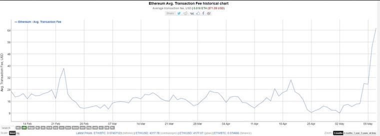 Изменение размера средней комиссии Ethereum за 6 месяцев