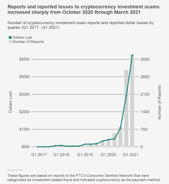 график: мошенничество с инвестициями в криптовалюту с октября 2020 года по март 2021 года