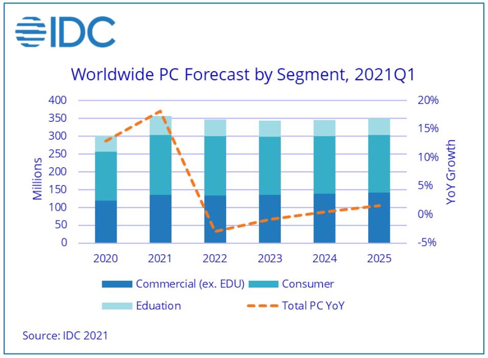 idc-pc-Demand-прогноз-2021.png