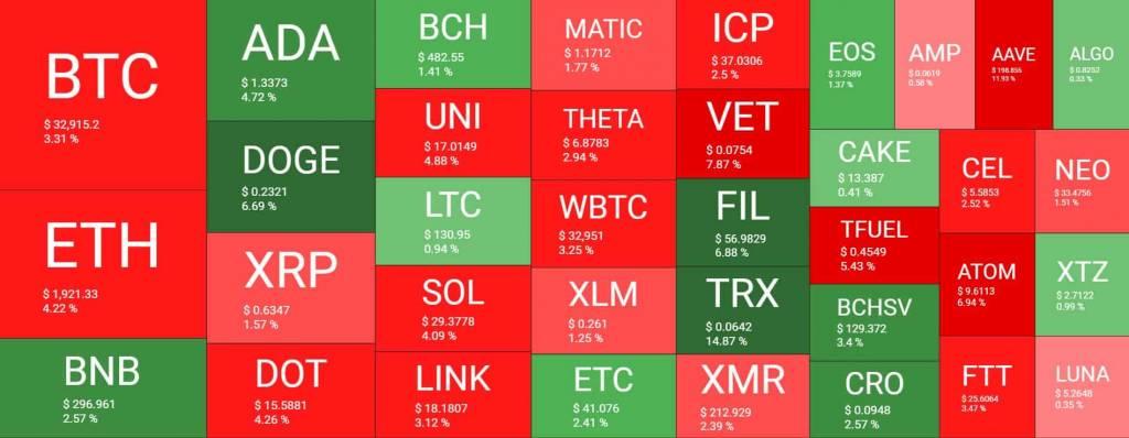 Тепловая карта криптовалютного рынка