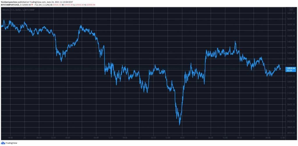 Внутридневной график ВТС/USD