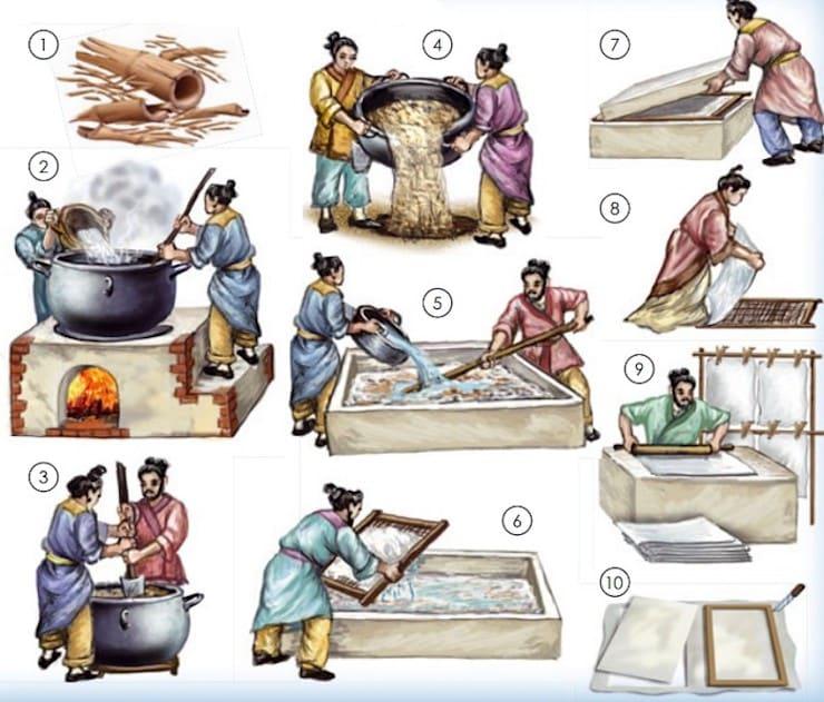 Изобретение бумаги