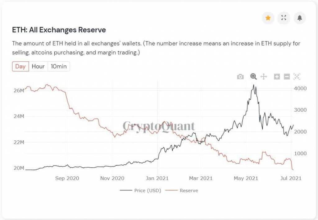 Объемы ETH, хранящихся на биржах