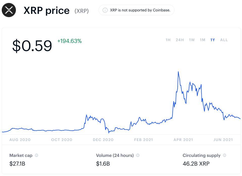 Котировки XRP за последние 12 месяцев выросли почти в три раза, несмотря на падение в течение последнего месяца