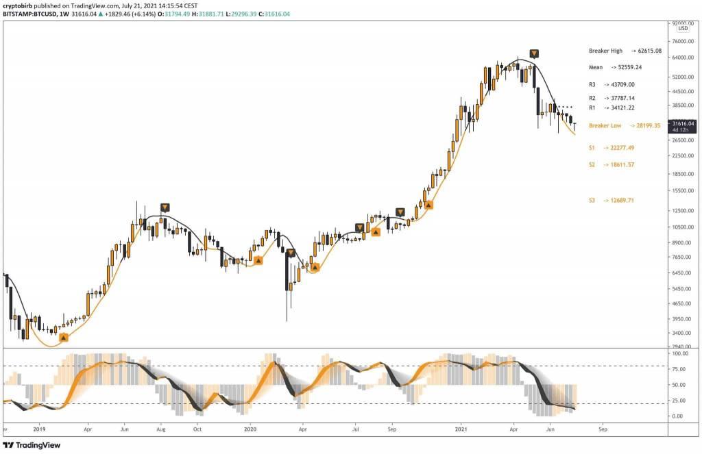 Недельный график ВТС/USD